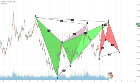 EURUSD: Same BAT again