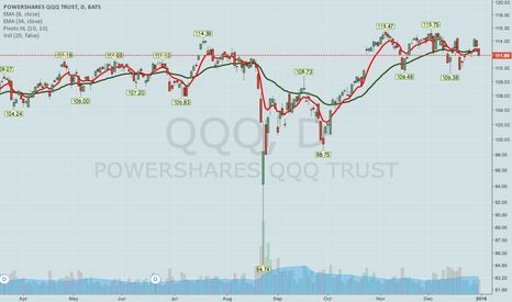 QQQ: QQQ -- SHORT STRANGLE IDEA