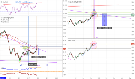 USOIL: Crude Oil at critical juncture – might make a bearish reversal