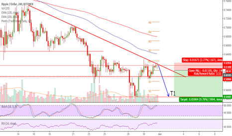 XRPUSD: XRP Will loose more in this Bearish trend?