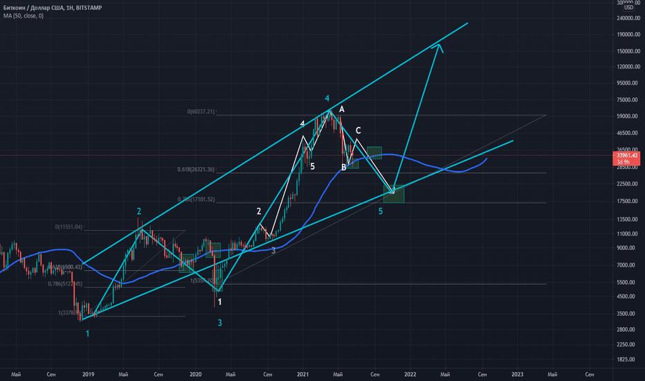 btcusd longes tradingview)