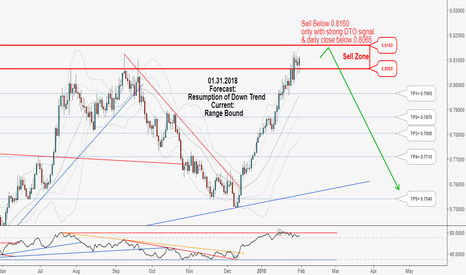 AUDUSD: Don't miss the great hunting opportunity of AUDUSD in long-term!