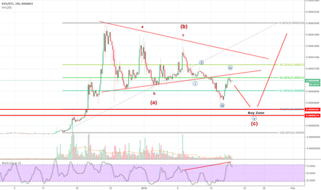 XVGBTC: Wait on Pullback