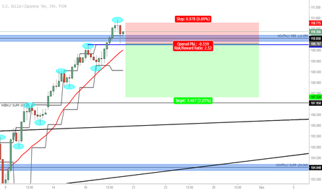 USDJPY: Possible Short USDJPY