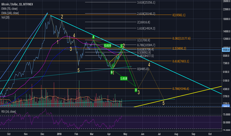 BTCUSD: Bitcoin and the unbroken downtrend.