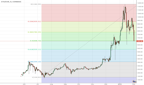 ETHEUR: 50% Fib Retracement of ETH from July 2017 Low