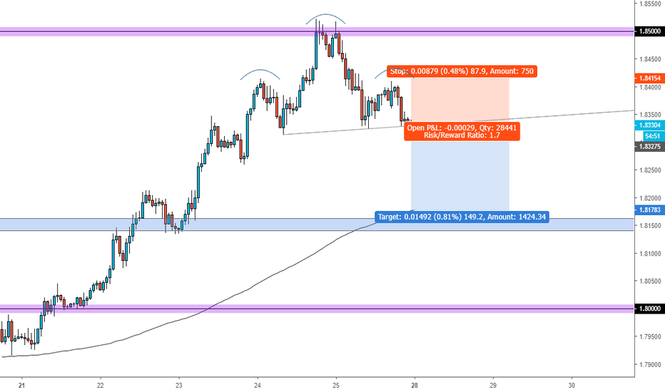 GBPAUD: Beautiful pattern in GBPAUD for a short, head and shoulder Patrn