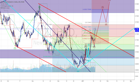 NZDUSD: Lets Play NU trail (View from H4)