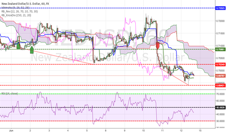 NZDUSD: NZD/USD Still Southbound