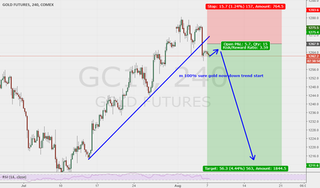 GC1!: GOLD 100% confirm trade idea