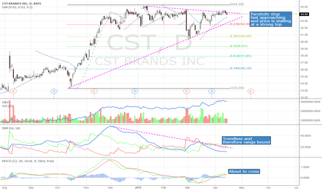 CST: Soft on a strong day, stalling at an obvious top, MACD crossing