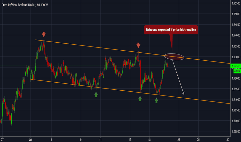 EURNZD: EURNZD - Forecast and technical setup for the next days