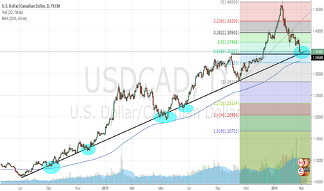 USDCAD: USD CAD potential long