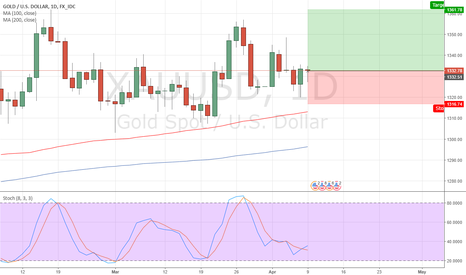 XAUUSD: Long Gold - A trade based on purely fundamental speculation