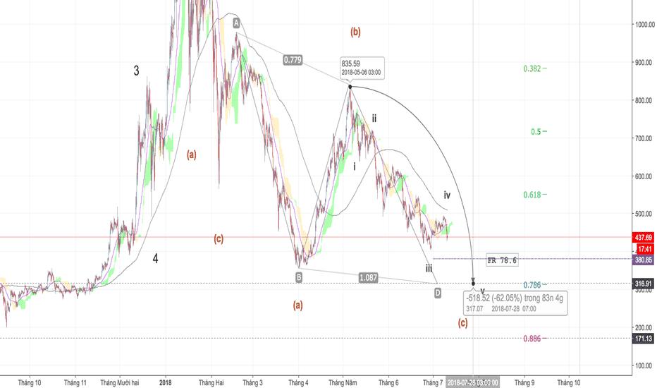 ETHUSD: ETH / USD - Chờ mua vùng 320 USD