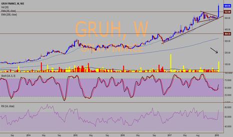 GRUH: Gruh Finance - Can fly further high