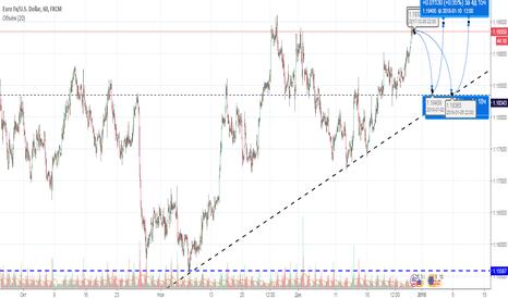 EURUSD: eur/usd мне так кажется что будет так!