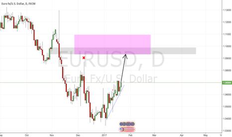 EURUSD: EURUSD Target