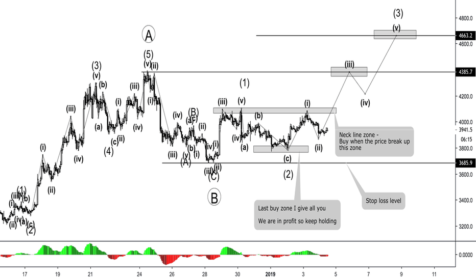 BTCUSD: BITCOIN - WHICH STRATEGY FOR THIS TIME ?