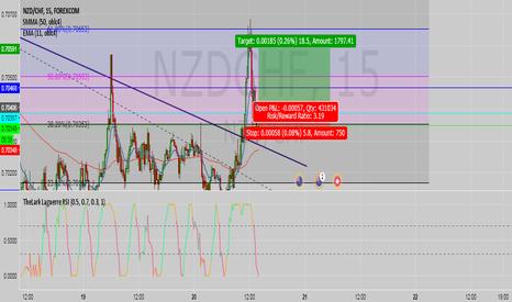 NZDCHF: NZD/CHF long