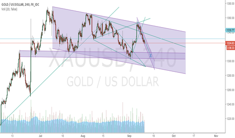 XAUUSD: Gold Path to the Hell