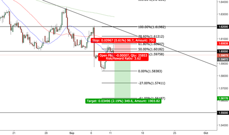 GBPCAD: GBP/CAD *SELL*