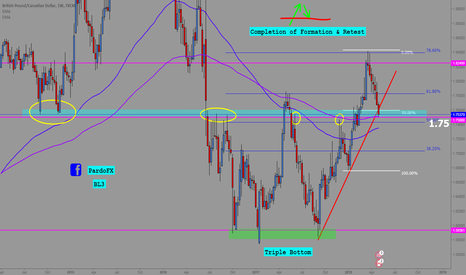 GBPCAD: GBPCAD Retest of Triple Bottom Formation Weekly
