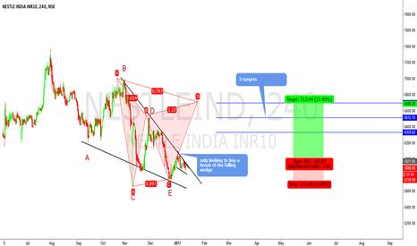 NESTLEIND: nestle india buy setup