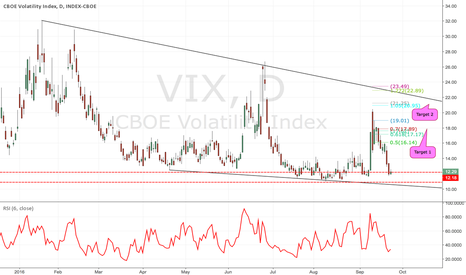 VIX: Long VIX against 12.18 targets 17.62, 21.25