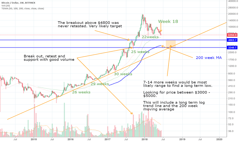 BTCUSD: Preparing for an Amazing Once in Lifetime Trade in Bitcoin