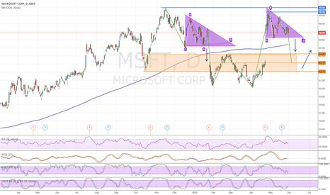 MSFT: Microsoft (MSFT) continuing Uptrend after Downgap possible