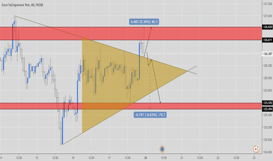EURJPY: EURJPY - rotura de triangulo