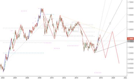 EURUSD: EUR/USD Longterm Scenario