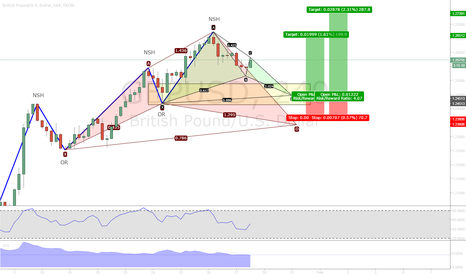 GBPUSD: Potential bullish TC trade using Bat as entry pm GBPUSD H4