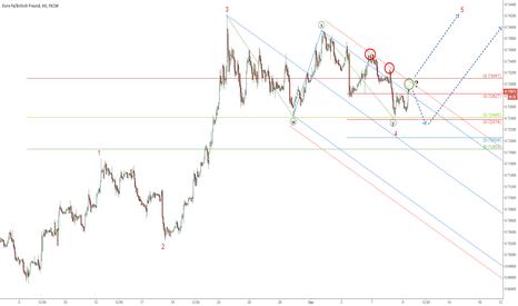 EURGBP: EUR/GBP: A trading plan ahead of BoE meeting
