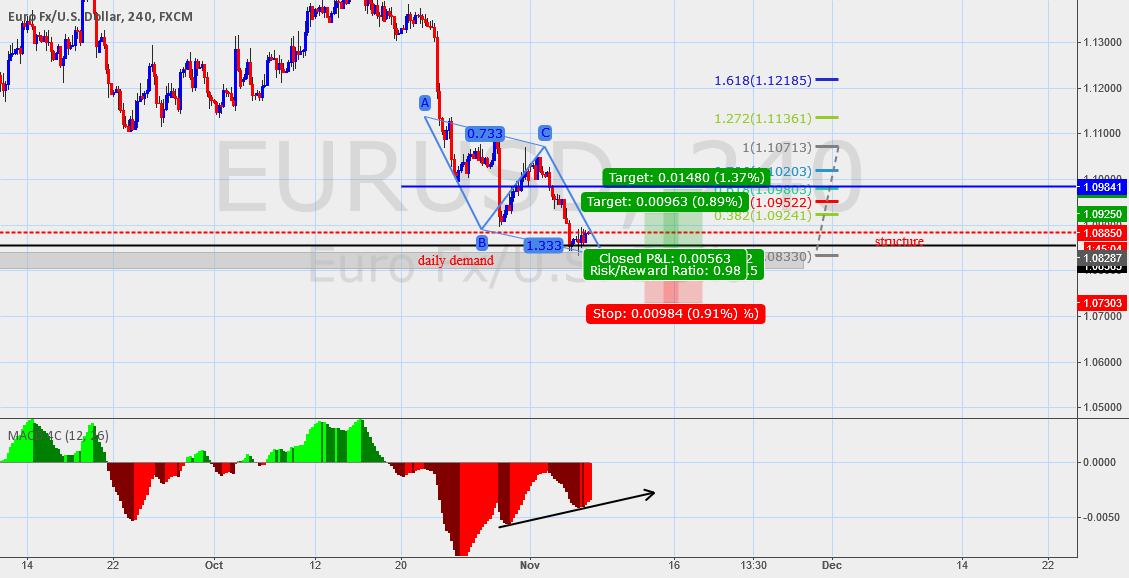 eurusd long idea