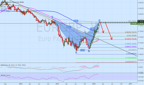 EURGBP: eurgbp 1W bat pattern short