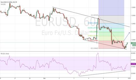 EURUSD: EURUSD to 1.2370 before drop