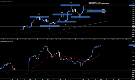 EURNZD: EUR.NZD - Historical Resistance At 1.7200