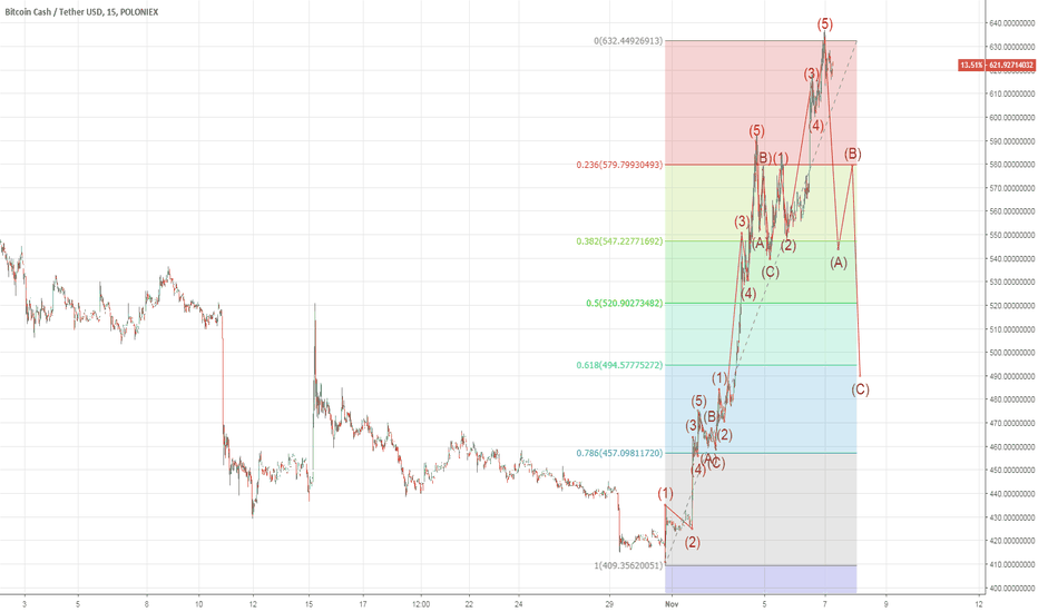 """BCHUSDT: Cycle is """"complete"""" correction can start"""