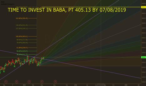 BABA: Nihil Sub Sole Novum, Illuminati knows! BABA broke out, LONG!
