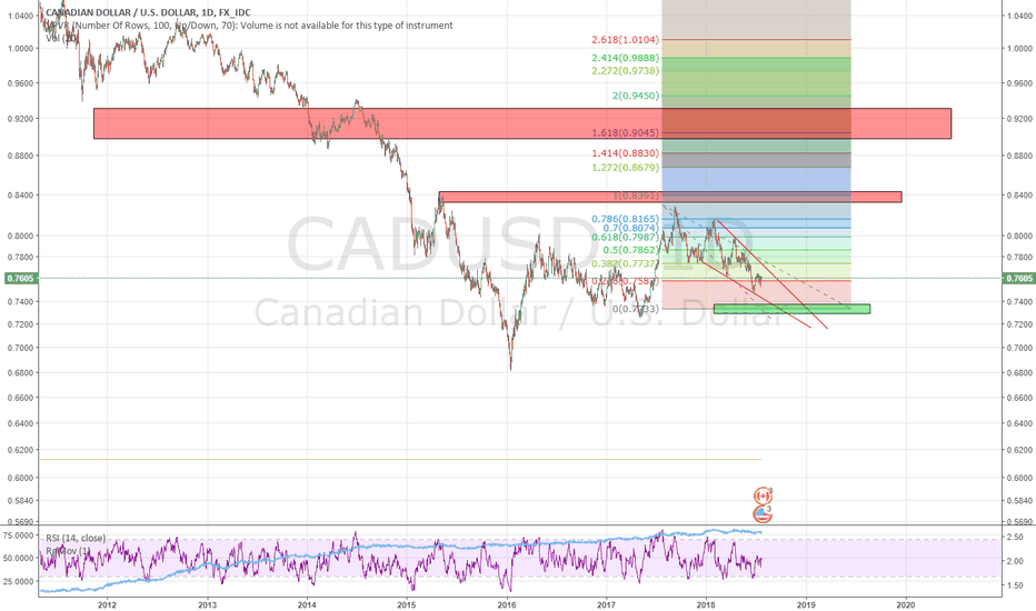 CADUSD: support and resistance  canadian  $
