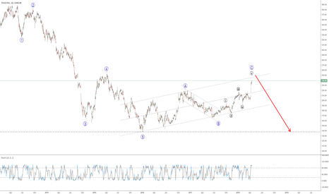 TSCOL: TESCO PLC Wave Count