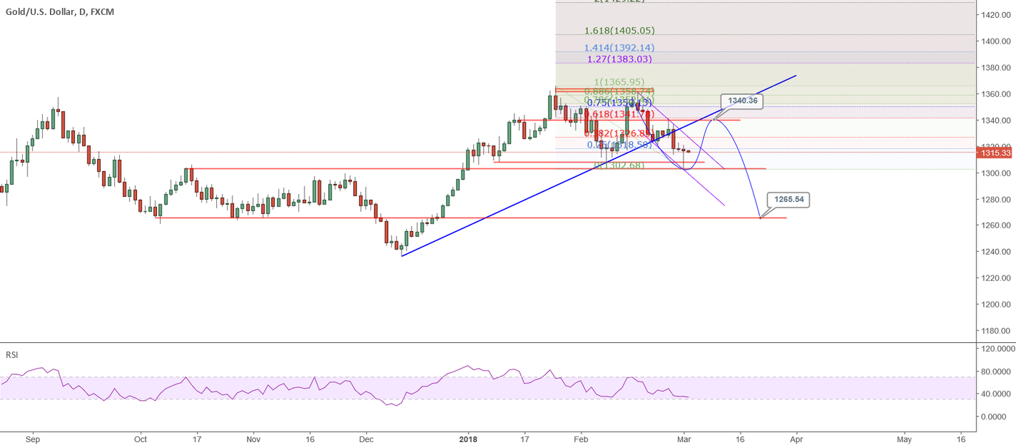 XAUUSD: 1303 is the end of the first wave?