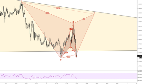 AUDCAD: AUD/CAD - Cypher + Gartley