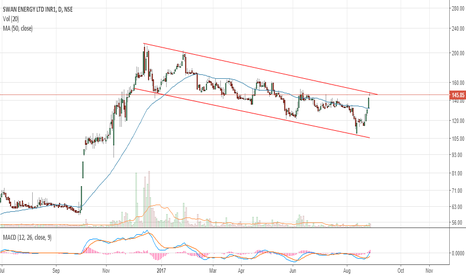SWANENERGY: Buy above 151