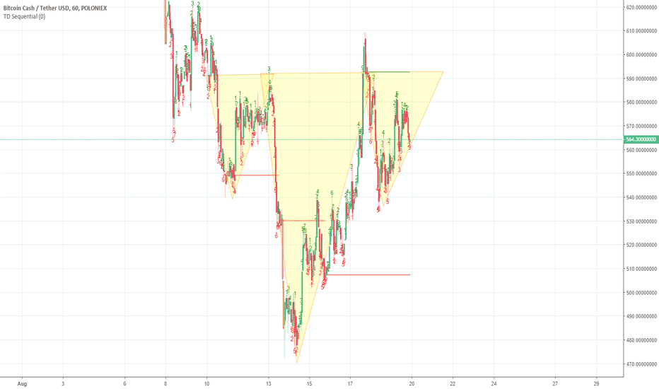 BCHUSDT: could we have another IHS brewing?