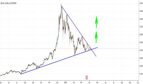 BTCUSD: BTC triangle finishing out. Moon soon!!