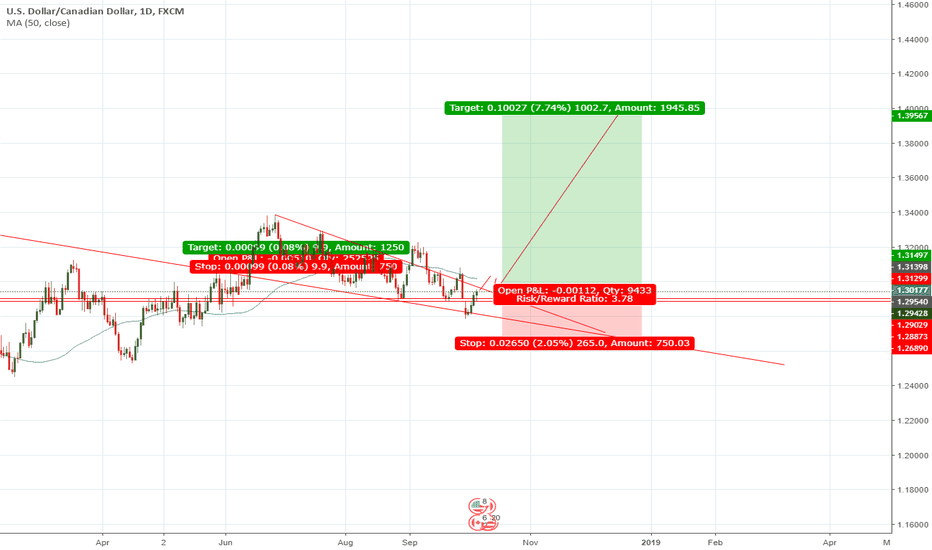 USDCAD: USDCAD 1000 PIPS TO THE UPSIDE COMING SOON