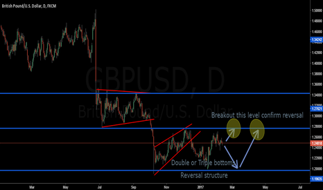 GBPUSD: Looking for long in GBPUSD
